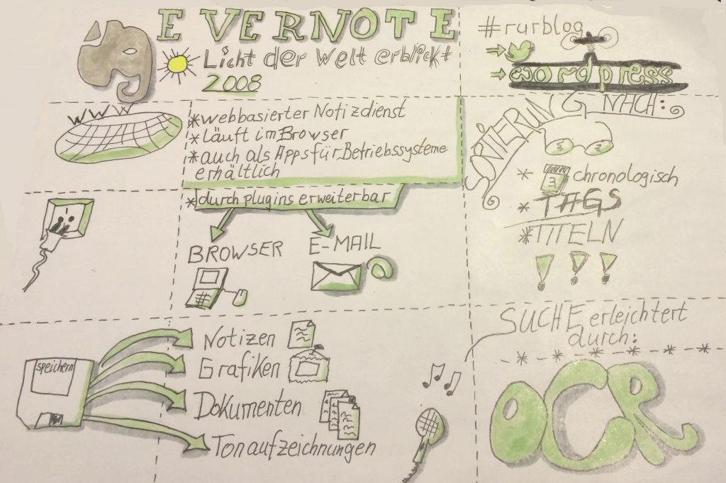 evernote-1024x681